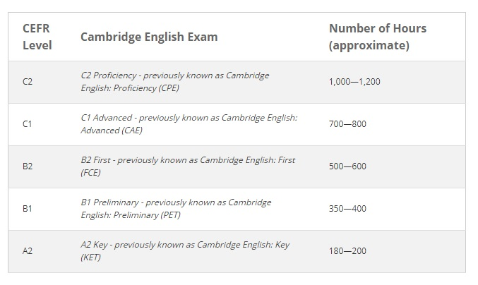 ¿Cuántas horas necesito para preparar mi examen de Cambridge?